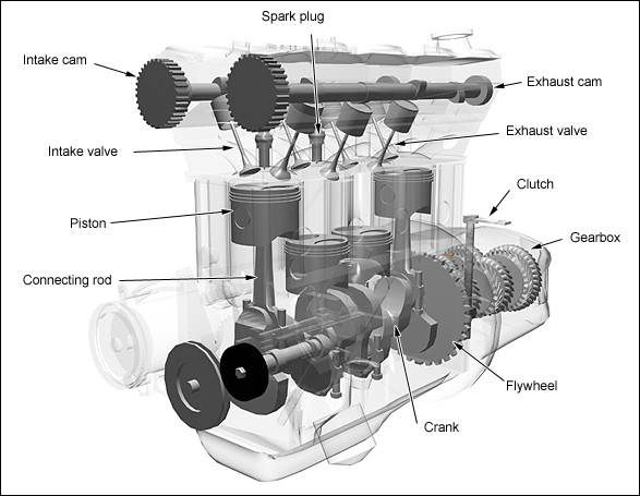 types of engine Engine Components