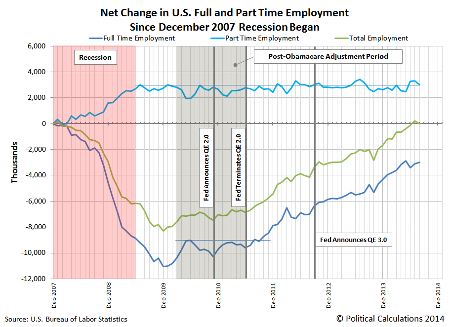 Net Change in Full Time and Part Time Employment Since December 2007 (Beginning of 'Great Recession'), Through August 2014