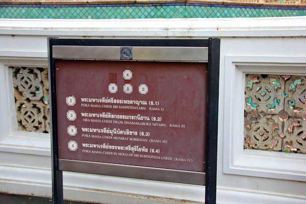 Mapa de Wat Pho el Templo del Buda reclinado