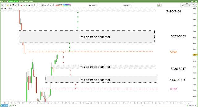 Plan de trade #cac40 $cac pour lundi [16/02/18]