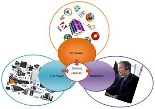 Pengertian, fungsi dan manfaat sistem operasi (operating sistem) lengkap