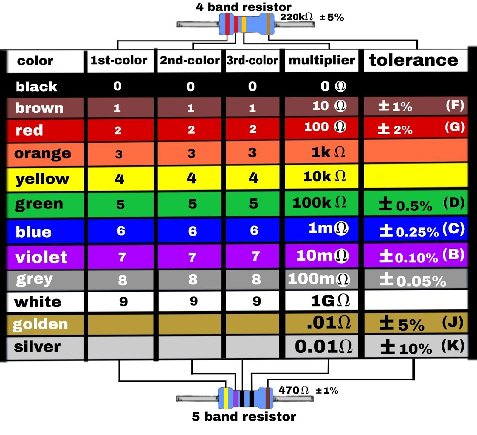 Electronics Project 5 Band Resistor Color Code