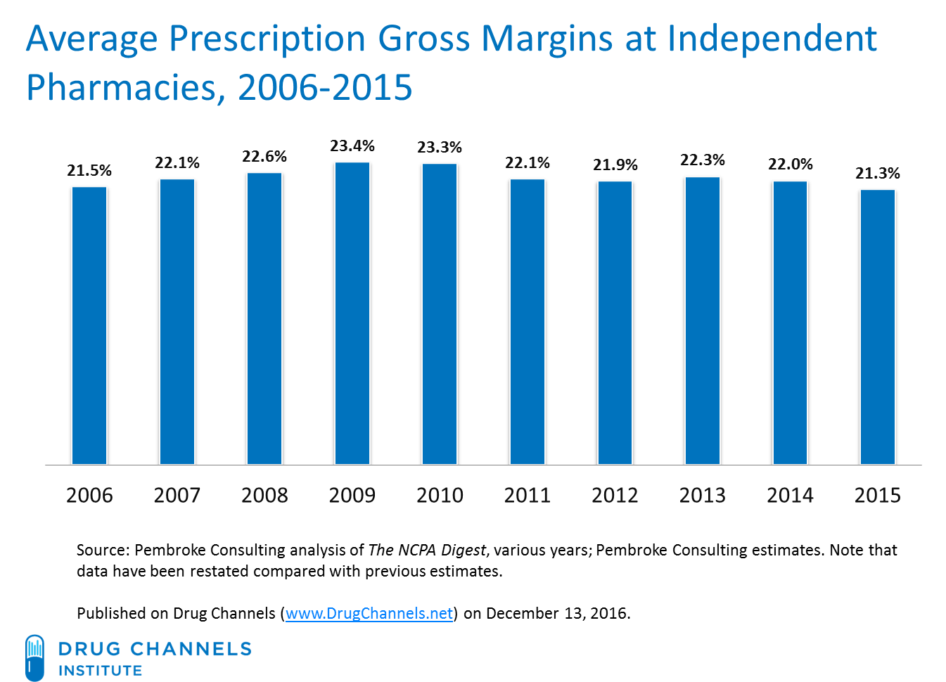 drug channels: new data show prescription profits under pressure at