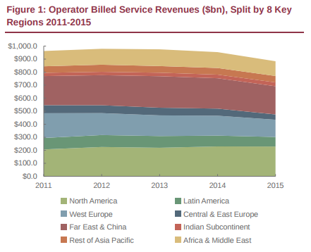 How The Global Mobile Messaging Market Competition