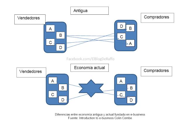Modelos y Mercados de desarrollo de E-Business