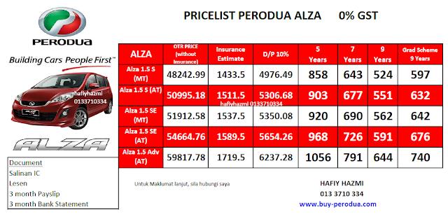 Pricelist Perodua Alza 0% GST