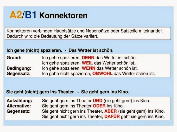 Briefe Schreiben Deutsch Als Fremdsprache übungen Für A2 Und B1 : Wir wollen deutsch lernen a nivel básico