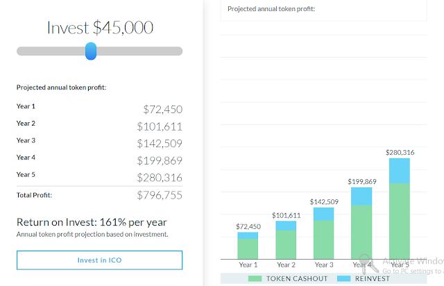 Ikut Penjualan Token Envion dan Dapatkan Profit 161% per tahun
