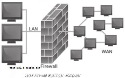 letak firewall di jaringan komputer