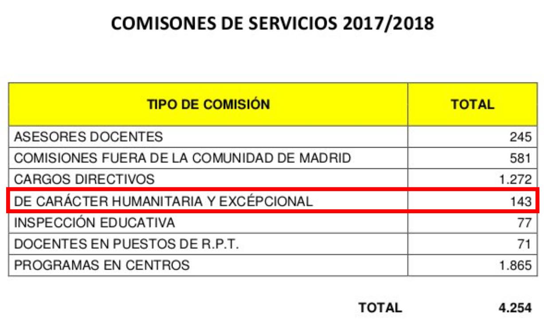 Comisiones servicio Madrid (II): humanitarias