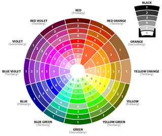 La Teoria Del Color Aplicada En El Maquillaje Colorimetría