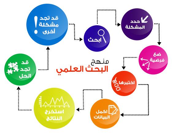 حل كتاب المهارات الجامعية .pdf جامعة الطائف