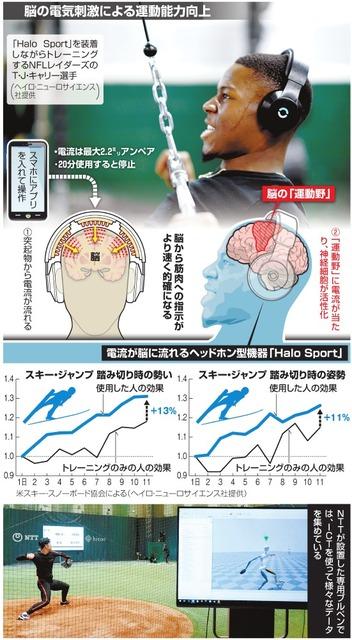 脳ドーピング 電気刺激 Halo sport