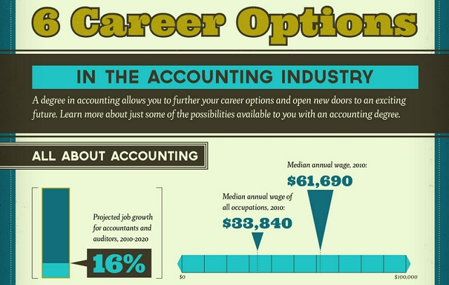 6 Career Options in the Accounting Industry #infographic ~ Visualistan
