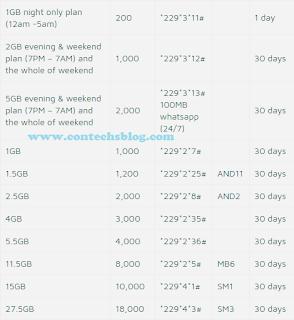 9mobile data plan subscription code