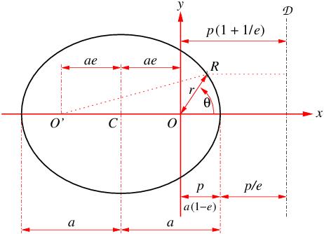 Elliptical orbit