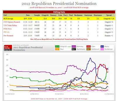 GOP 2012 presidential primary polls