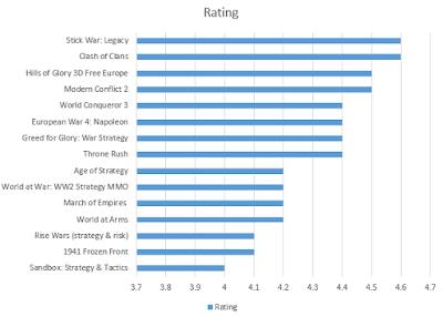 Urutan nilai dari tertinggi ke terendah Daftar 15 Game Android Strategi Perang Terbaik berdasarkan jumlah rating