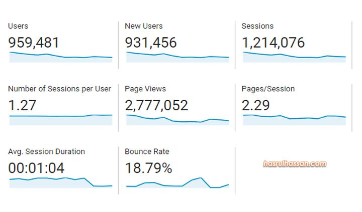 Statistik & Jumlah PV Blog Untuk Tahun 2017