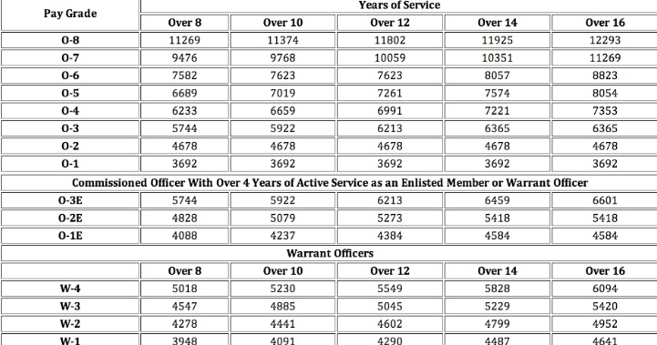 Coast Guard Pay Scale >> us military pay scale ~ military pay scale