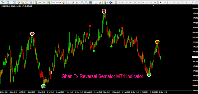 GhaniFx Reversal Semafor MT4 Indicator