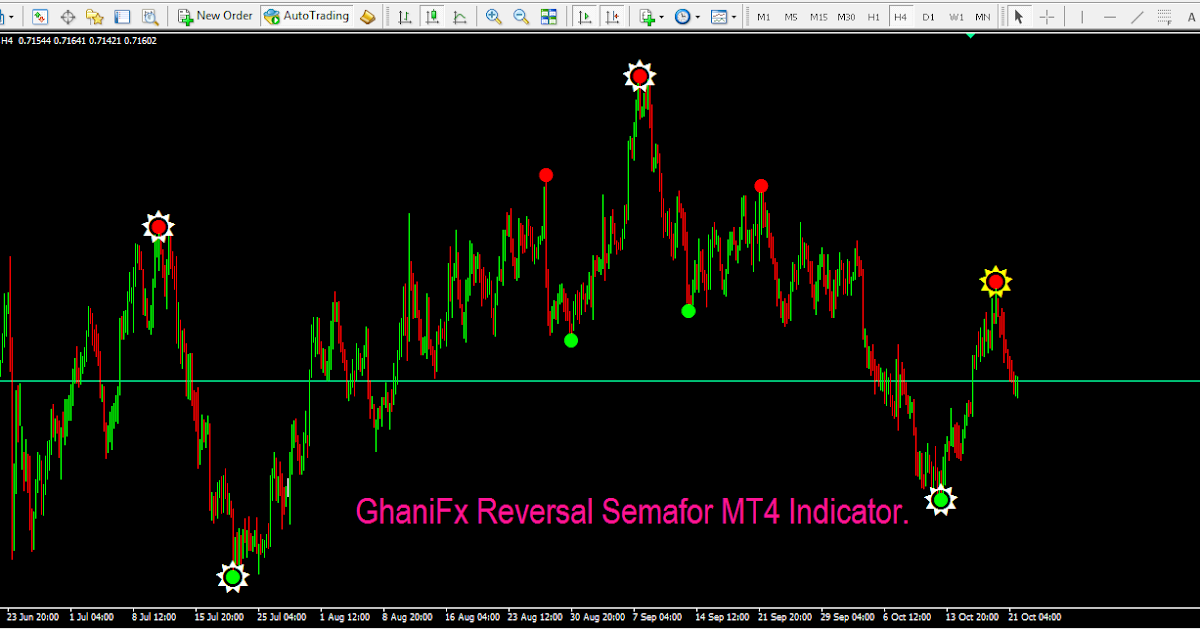 Best confirmation indicator for forex
