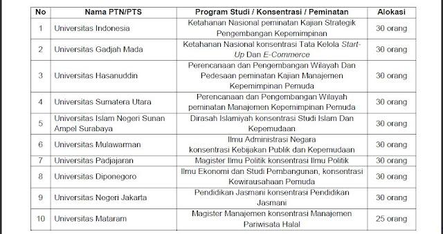 PTN dan PTS Penyelenggara Pascasarjana Biasiswa S2 2018 yang ditunjuk Kemenpora