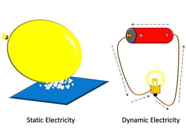 What is the departure betwixt Static Electricity in addition to Dynamic Electricity Difference betwixt Static in addition to Dynamic Electricity, in addition to The Explanations
