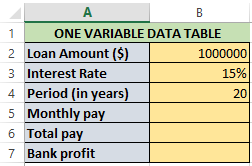 Worksheet for one variable data table