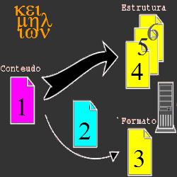 Revisão e formatação de dissertação de mestrado se fazem na Keimelion.