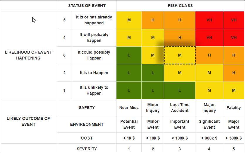 SharePoint Shell: Simple Risk Assessment Matrix table with resultant