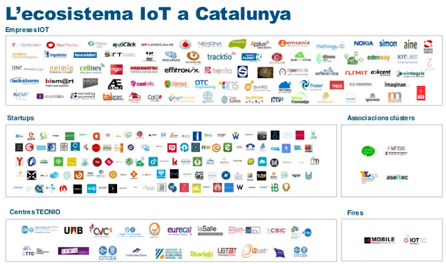 Ecosistema IoT y Startups