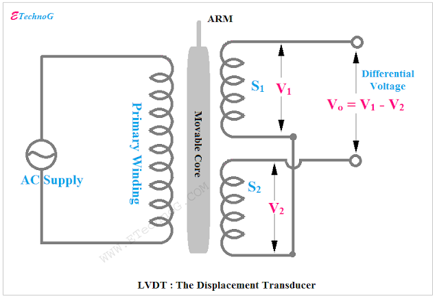 LVDT, LVDT application, Transducer Application