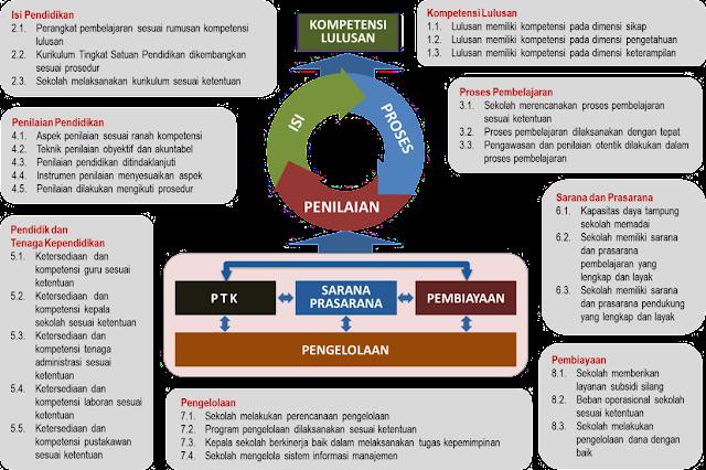 Standar Nasional Pendidikan dan Indikator Mutu dalam Pemetaan Mutu Pendidikan
