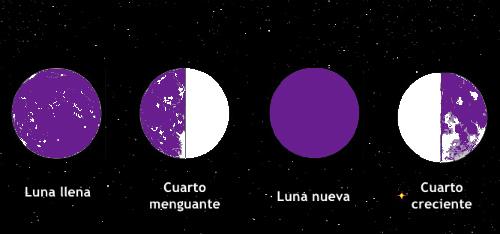 Calendario de las fases de la luna para adelgazar con las for Almanaque de la luna