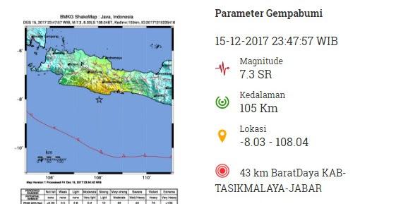 Gempa Tasikmalaya Bangunkan Warga Semarang yang Lagi Tidur Pulas