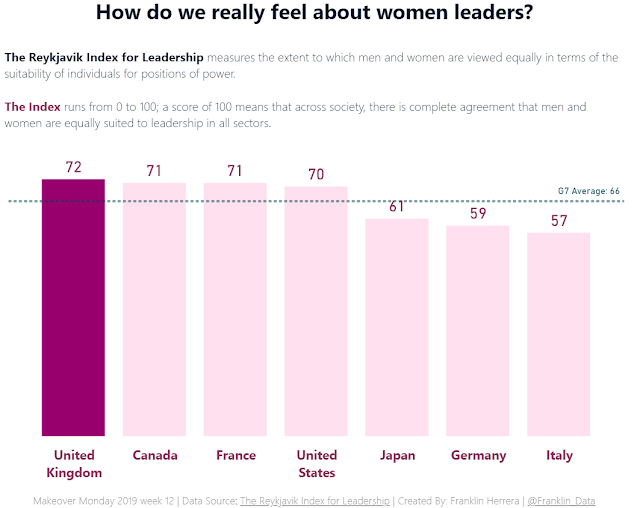 Makeover Monday: How do we really feel about women leaders?