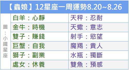 【蟲娘】12星座一周運勢8.20~8.26
