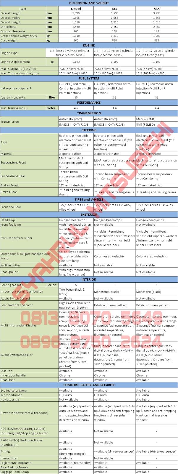 spesifikasi lengkap mitsubishi new mirage