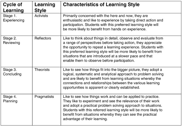 Learning Styles Questionnaire