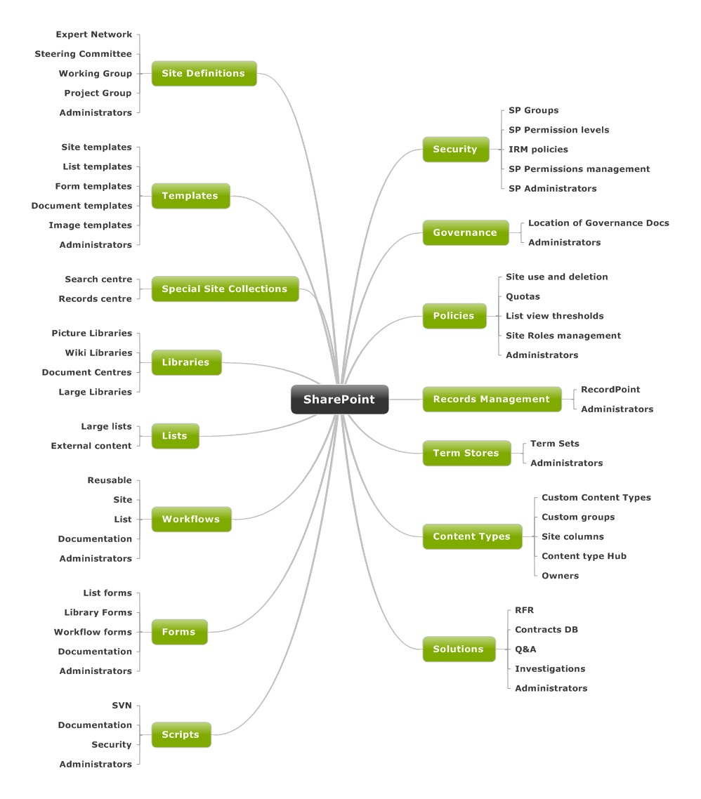 Sharepoint Dungeon  Sharepoint Information Architecture Diagram
