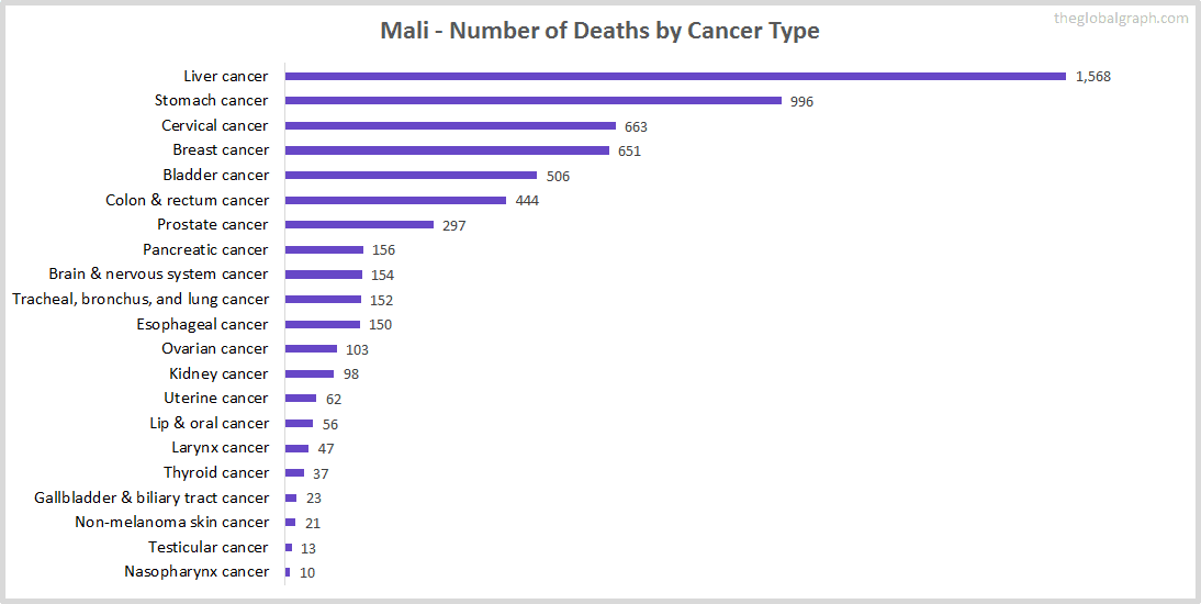Major Risk Factors of Death (count) in Mali