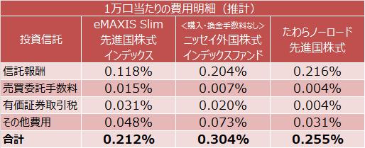 eMAXIS Slim 先進国株式インデックス、<購入・換金手数料なし>ニッセイ外国株式インデックスファンド、たわらノーロード 先進国株式の実質コスト(推計)