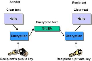 Encrypt your customer data