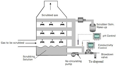 power plant scrubber