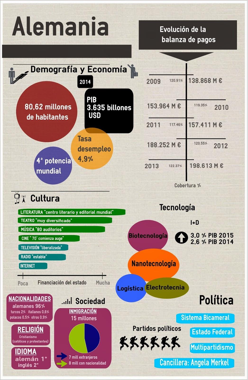 Infografia Macroentorno De Alemania