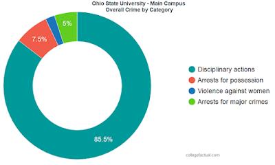 OSU crime chart
