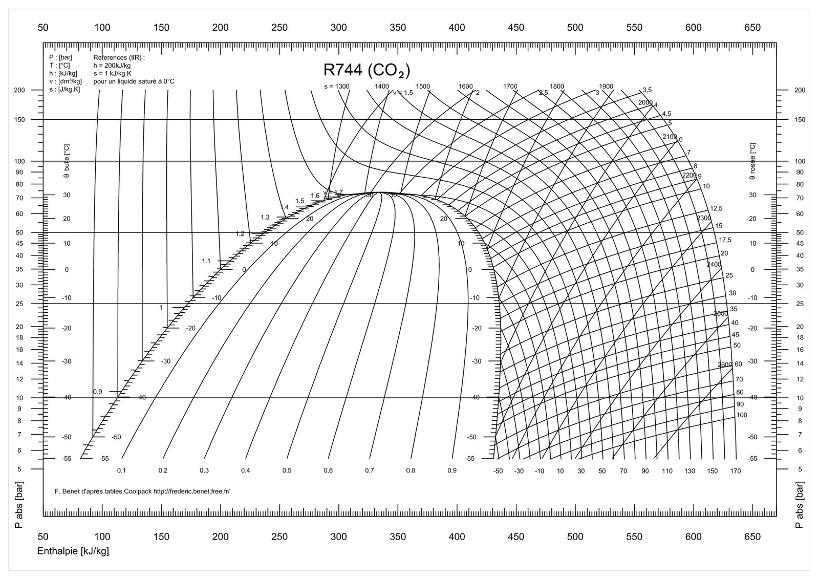 Pin Co2 Ph Diagram