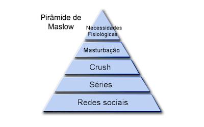 A minha pirâmide de Maslow