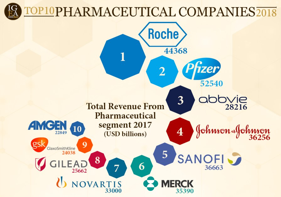 top 5 global pharma companies Waterline's enterprise data catalog enables data professionals to discover,  govern, and rationalize enterprise data at scale by connecting the right people to  the.